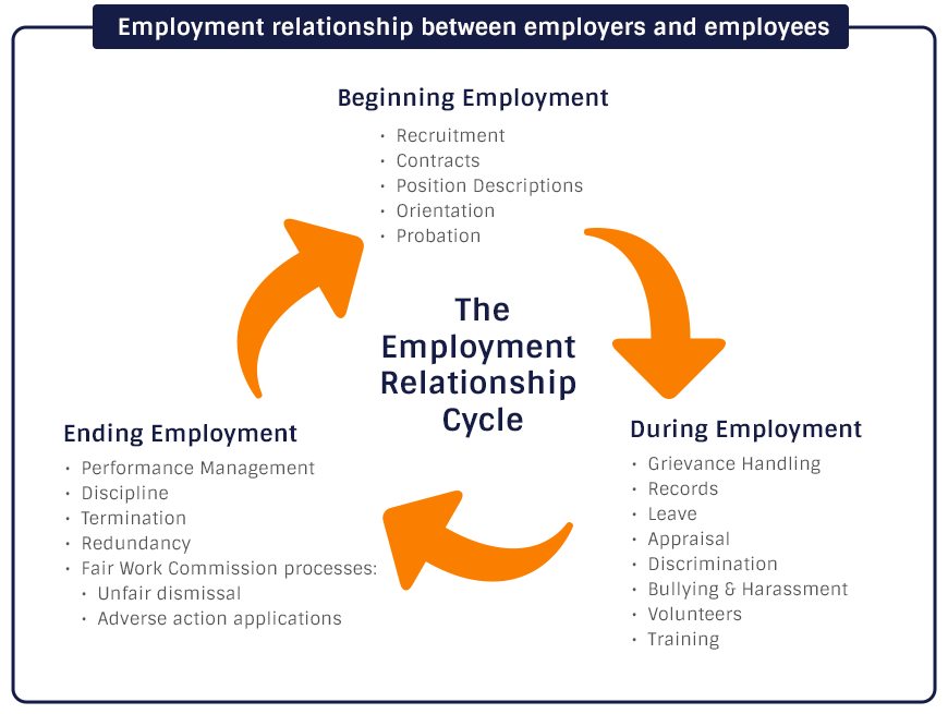 ending the employee relationship Ending employment an employment arrangement can end for a whole range of reasons – whether it is the employee or the employer terminating the employment relationship, make sure it is done the right way.